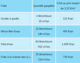 Colmater Une Fuite D Eau 3834 by Colmater Une Fuite D Eau Colmater Une Fuite D 39 Eau