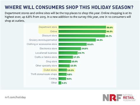 2016 holiday shopping forecast