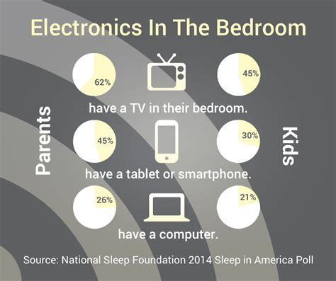 social media   causing sleep deprivation