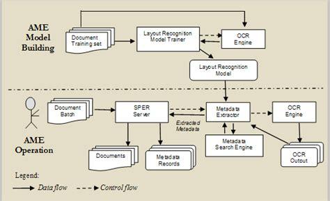 automated workflow system automated workflow system 28 images auto pilot your