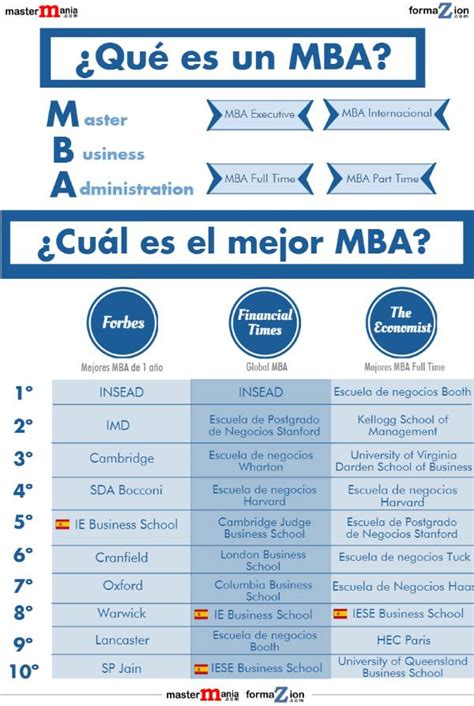 The Un Mba by 191 Qu 233 Es Un Mba
