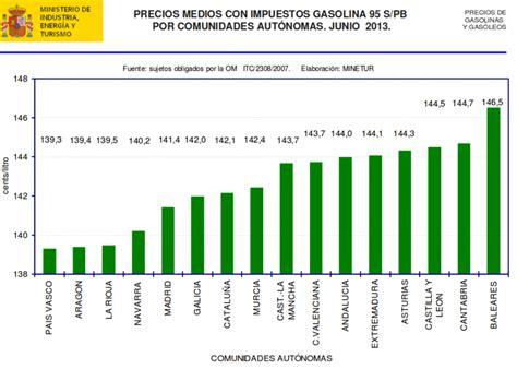 impuesto a gasolina para mejorar competitividad del pas diputada precio de la gasolina carburantes y combustibles en las