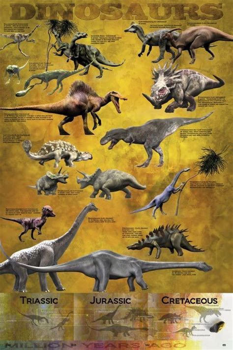 dinosaurus chart poster sold at europosters