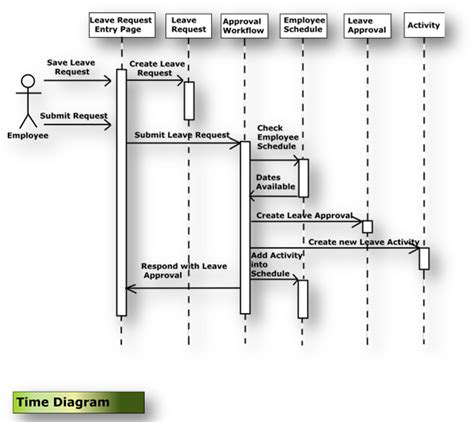 uml interaction diagram uml how to show if condition on a sequence diagram stack