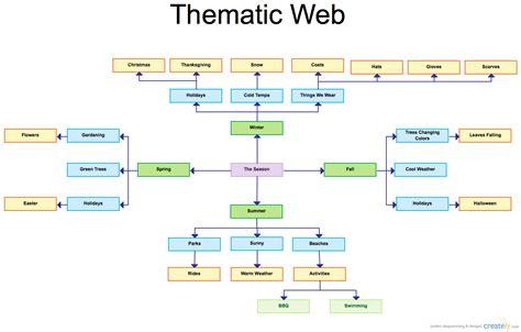 web design block layout thematic web block diagram creately