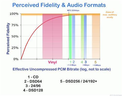 format audio qualité archimago s musings musings audio quality the various
