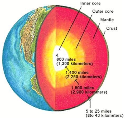 section of earth earth cross section science earth earth cross section