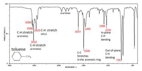 ir spectrum analysis ir spectrum analysis table brokeasshome com