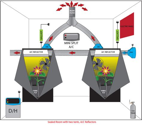 grow room ventilation grow room setup diagram grow room specifications elsavadorla