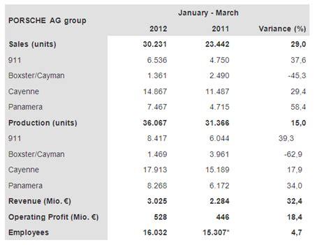 porsche 911 turbo production numbers porsche reports q1 2012 worldwide revenue profit sales