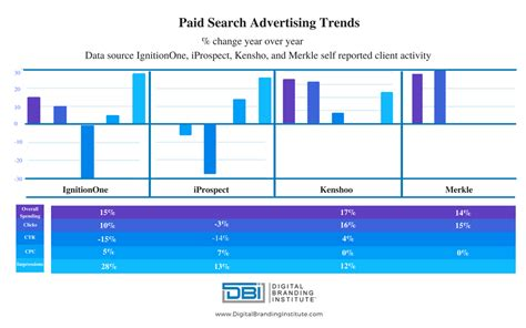 Search Paid Paid Search Trends For Q4 2016