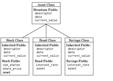 types of inheritance in with diagram matlab classes and objects programming and data types