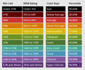 color rating color scale updated news and announcements wotlabs forum