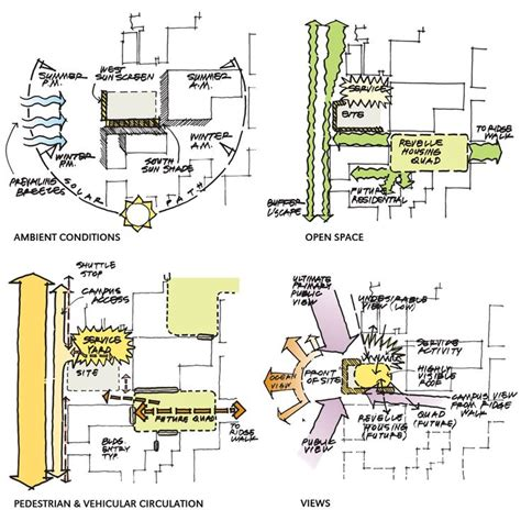 site diagrams 71 best design planning diagrams images on