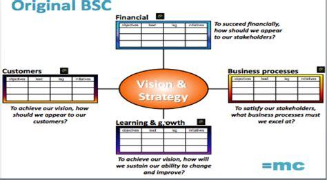 Managementcentre Balanced Scorecard Template For Charities