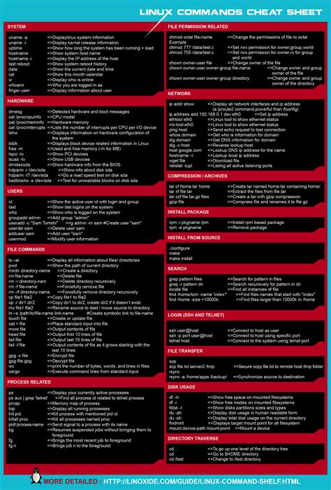 file format linux command linux commands cheat sheet in black white
