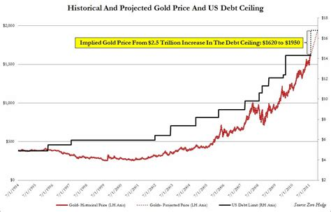 Current Us Debt Ceiling by Increase In Debt Ceiling Gold To Rise To 1950 By Years End
