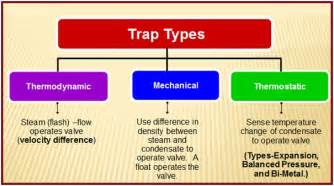 introduction to steam traps and drip leg a brief