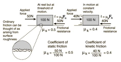 activity: friction
