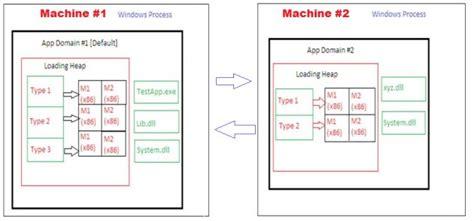 application design considerations c net application design considerations