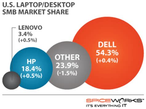 dell led 2010 smb pc share according to new spiceworks