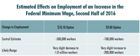 minimum wage increase effects pros and cons of raising illinois minimum wage