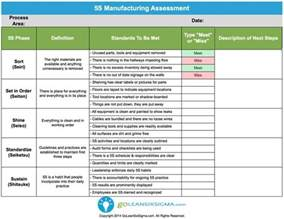 5s cleaning schedule template 5s checklist for warehouse pictures to pin on