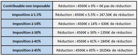 Calcul Plafond Perp by Perp Avantages Fiscaux Et Baisse D Imp 244 T