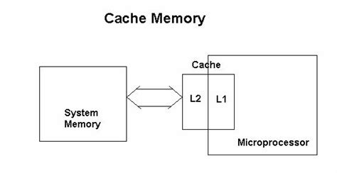 how is a s memory what is cache memory 187 mcq sets
