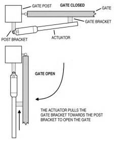 linear osco lra linear gate operator gate openers direct