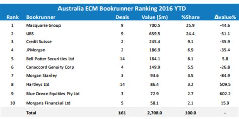 Dealogic League Table by Investment Banks Macquarie Capital In M A Ecm Afr