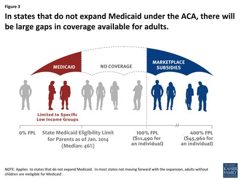 supplement income meaning the coverage gap uninsured poor adults in states that do