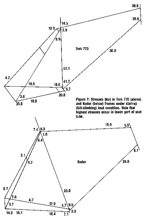 bicycle frame design dimensions finite element structural analysis a new tool for bicycle