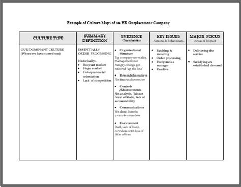 Cultural Maturity Model The Case For Using A Culture Maturity Model Culture Change Plan Template