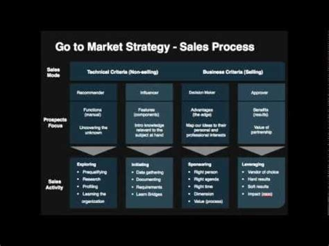 go to market strategy template youtube
