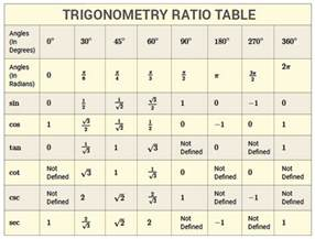 trigonometry for cat trigonometry table definitions