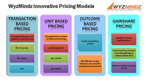 excel pricing model templates word excel formats