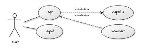 use diagram for login page t800t8 s weblog generating class activity and use