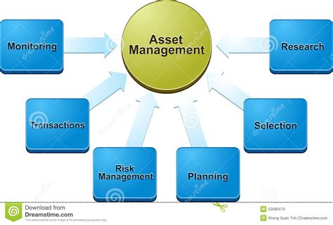 Mba Asset Management by Asset Management Business Diagram Illustration Stock