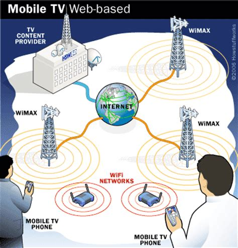 Pasang Wifi Media Dirumah mobile tv broadcasts howstuffworks