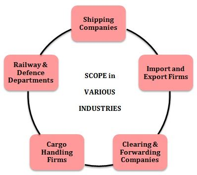 Scope Of Mba In Port And Shipping Management by Mba In Port And Shipping Management Prospects Career