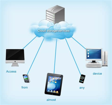 Why Do Many Consider Cloud by The Cloud What It Is And Why You Should Consider