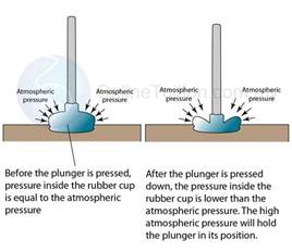 Pressure Inside A Vacuum And Pressure Physics Form 4 And Pressure