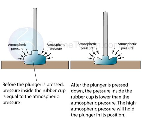 Vacuum Atmospheric Pressure And Pressure Physics Form 4 And Pressure