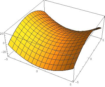 plotting how to plot 3d graph for x^2 y^2 = 1
