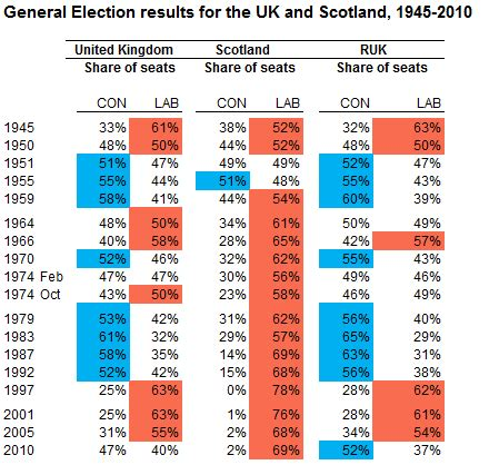 general elections without scotland, part 1: 1945 2010