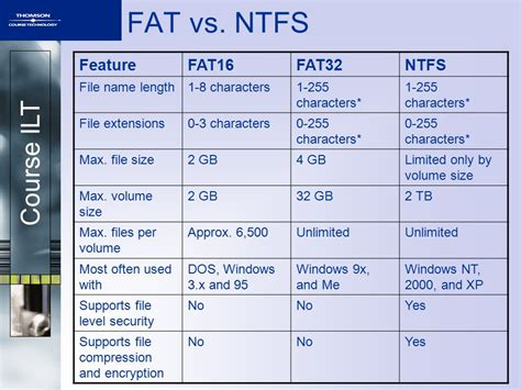fat32 gui format allocation unit size data storage devices unit objectives ppt download
