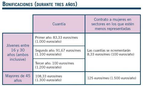 contrato indefinido de apoyo a los emprendedores los contratos fijos que permiten despedir gratis durante