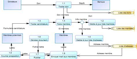faire un diagramme de flux sur excel data flow diagram dfd diagramme de flux de donn 233 es