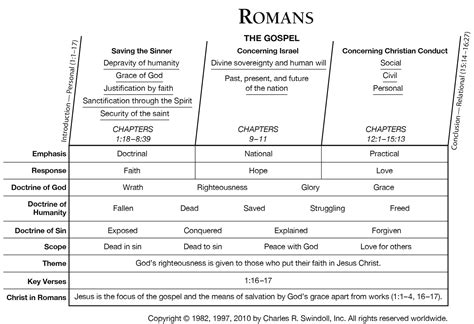 Romans Chapter 3 Outline by Romans Commentaries Sermons Precept